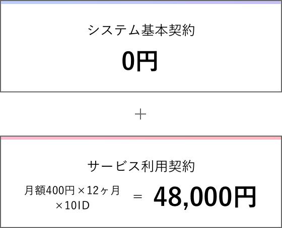 初期費用0円+一名あたりの年額4,800円