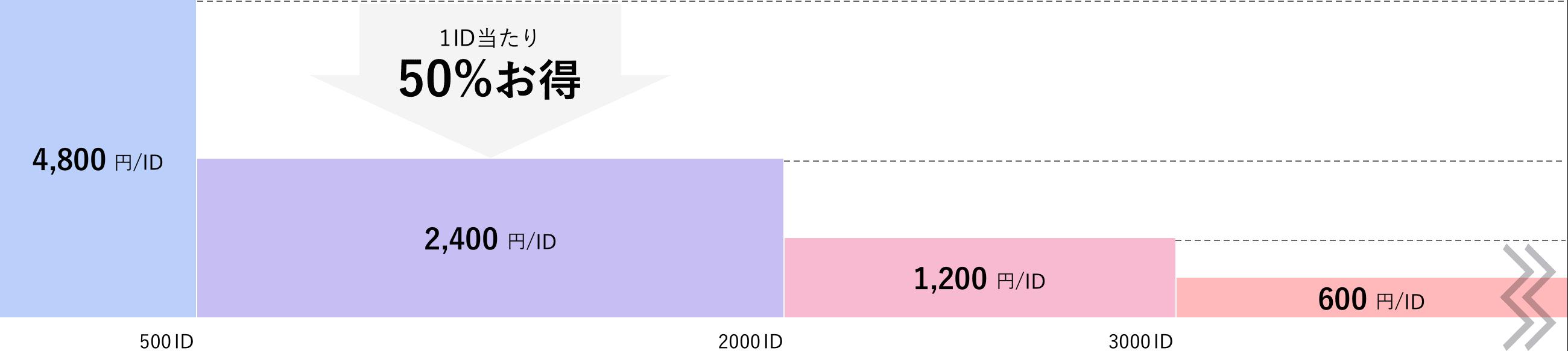 4,800円/名 500名 2,400円/名←一名当たり50%お得 2000名 1,200円/名 3000名 600円/名